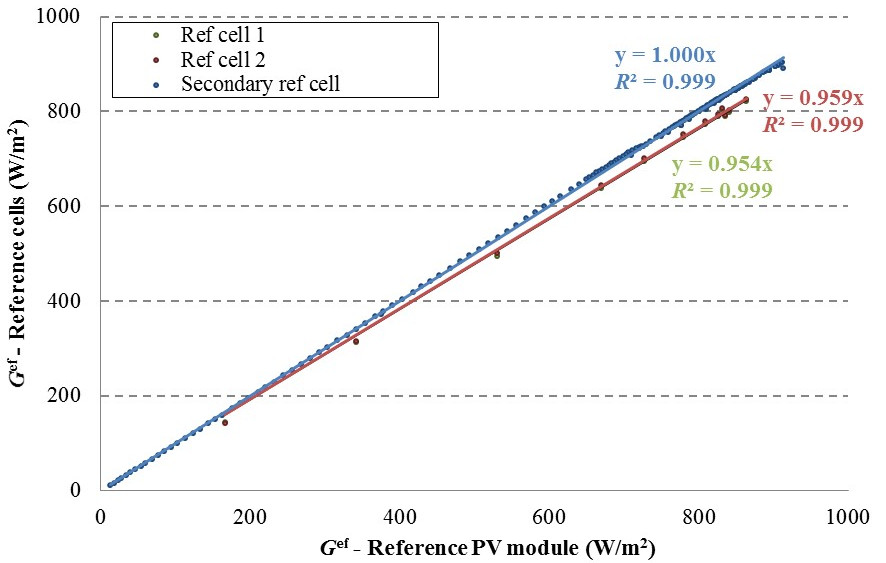 Comparison between the irradiance measured by a reference PV module and three reference cells