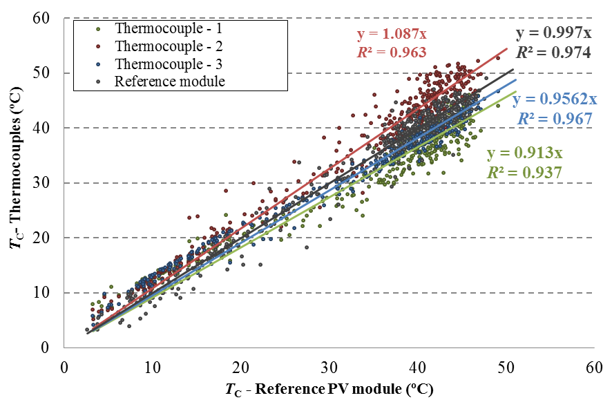 Comparison between the operating cell temperature measured by two reference PV modules and three thermocouples